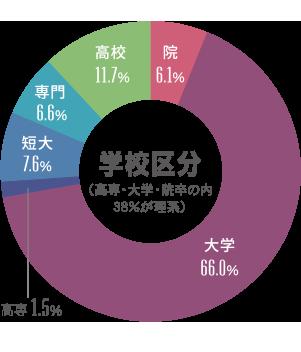 学校区分(高専・大学・院卒の内38%が理系)
