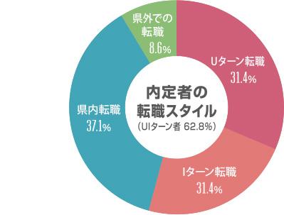 内定者の転職スタイル(UIターン者 62.8%)