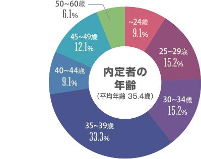 内定者の年齢(平均年齢 35.4歳)